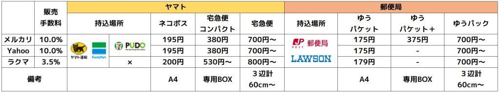 メルカリ、ラクマ、Yahoo!フリマの手数料を比較した表